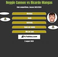 Reggie Cannon vs Ricardo Mangas h2h player stats
