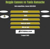 Reggie Cannon vs Yanis Hamache h2h player stats
