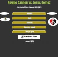 Reggie Cannon vs Jesus Gomez h2h player stats
