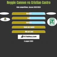 Reggie Cannon vs Cristian Castro h2h player stats