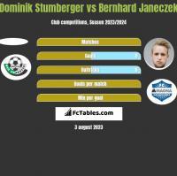 Dominik Stumberger vs Bernhard Janeczek h2h player stats