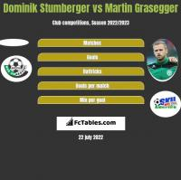 Dominik Stumberger vs Martin Grasegger h2h player stats