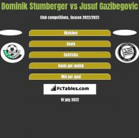 Dominik Stumberger vs Jusuf Gazibegovic h2h player stats