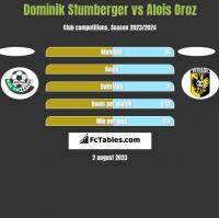 Dominik Stumberger vs Alois Oroz h2h player stats