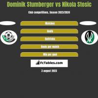 Dominik Stumberger vs Nikola Stosic h2h player stats