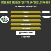 Dominik Stumberger vs Lorenz Leskosek h2h player stats