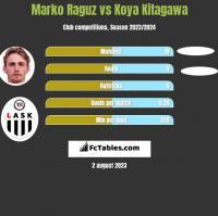 Marko Raguz vs Koya Kitagawa h2h player stats