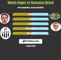 Marko Raguz vs Oussama Idrissi h2h player stats