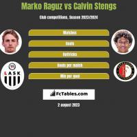 Marko Raguz vs Calvin Stengs h2h player stats