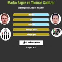 Marko Raguz vs Thomas Sabitzer h2h player stats