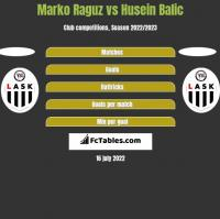 Marko Raguz vs Husein Balic h2h player stats