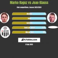 Marko Raguz vs Joao Klauss h2h player stats