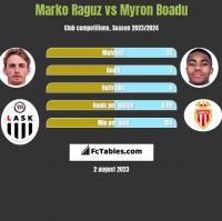 Marko Raguz vs Myron Boadu h2h player stats