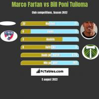 Marco Farfan vs Bill Poni Tuiloma h2h player stats