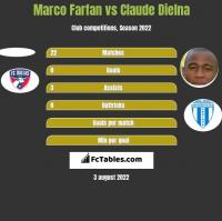 Marco Farfan vs Claude Dielna h2h player stats