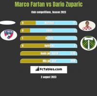 Marco Farfan vs Dario Zuparic h2h player stats