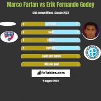 Marco Farfan vs Erik Fernando Godoy h2h player stats