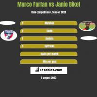 Marco Farfan vs Janio Bikel h2h player stats