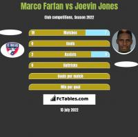 Marco Farfan vs Joevin Jones h2h player stats