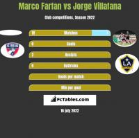 Marco Farfan vs Jorge Villafana h2h player stats
