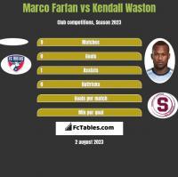 Marco Farfan vs Kendall Waston h2h player stats