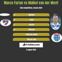 Marco Farfan vs Maikel van der Werff h2h player stats