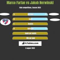 Marco Farfan vs Jakob Nerwinski h2h player stats