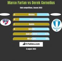 Marco Farfan vs Derek Cornelius h2h player stats