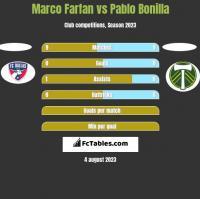 Marco Farfan vs Pablo Bonilla h2h player stats