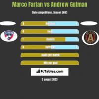 Marco Farfan vs Andrew Gutman h2h player stats