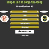 Sang-Gi Lee vs Dong-Yun Jeong h2h player stats