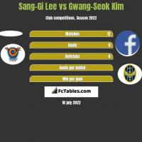 Sang-Gi Lee vs Gwang-Seok Kim h2h player stats