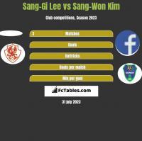 Sang-Gi Lee vs Sang-Won Kim h2h player stats