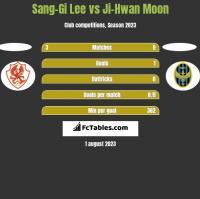 Sang-Gi Lee vs Ji-Hwan Moon h2h player stats