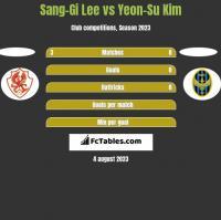 Sang-Gi Lee vs Yeon-Su Kim h2h player stats