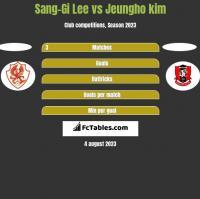 Sang-Gi Lee vs Jeungho kim h2h player stats