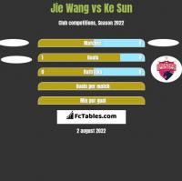 Jie Wang vs Ke Sun h2h player stats