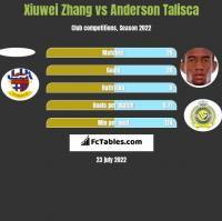 Xiuwei Zhang vs Anderson Talisca h2h player stats