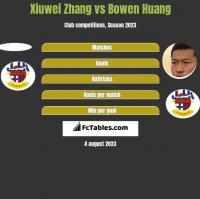 Xiuwei Zhang vs Bowen Huang h2h player stats