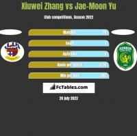 Xiuwei Zhang vs Jae-Moon Yu h2h player stats