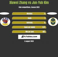 Xiuwei Zhang vs Jun-Yub Kim h2h player stats