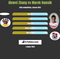 Xiuwei Zhang vs Marek Hamsik h2h player stats