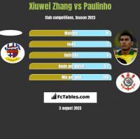 Xiuwei Zhang vs Paulinho h2h player stats