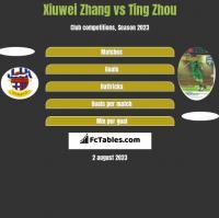 Xiuwei Zhang vs Ting Zhou h2h player stats