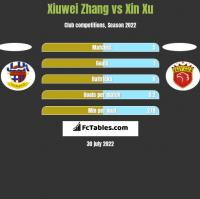 Xiuwei Zhang vs Xin Xu h2h player stats