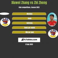 Xiuwei Zhang vs Zhi Zheng h2h player stats