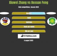 Xiuwei Zhang vs Boxuan Feng h2h player stats