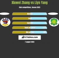 Xiuwei Zhang vs Liyn Yang h2h player stats