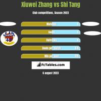 Xiuwei Zhang vs Shi Tang h2h player stats