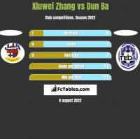 Xiuwei Zhang vs Dun Ba h2h player stats